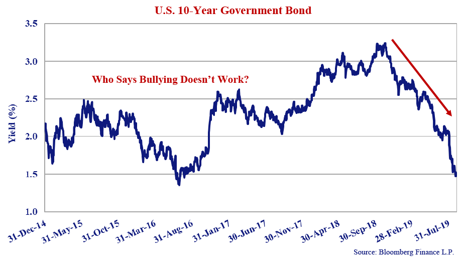 """U.S 10-year government bond. Source: Bloomberg Finance L.P. Line graph includes values from 31-Dec-14, to 31-Jul-19. Graph note includes """"Who says bullying doesn't work?"""" A arrow indicates a decline from 30-Sep-18 to 31-Jul-19 from a 3.1% yield to a 1.5% yield."""