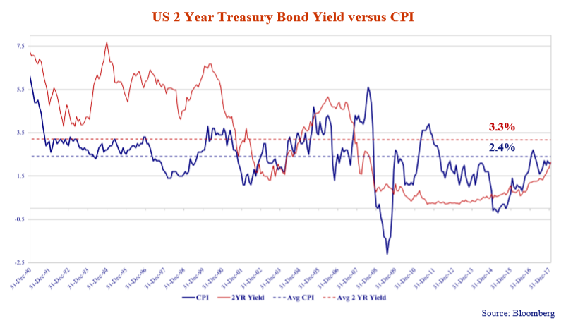 this line graph shows the US two-year treasury bond yield versus CPI every December from 1990 to 2017.