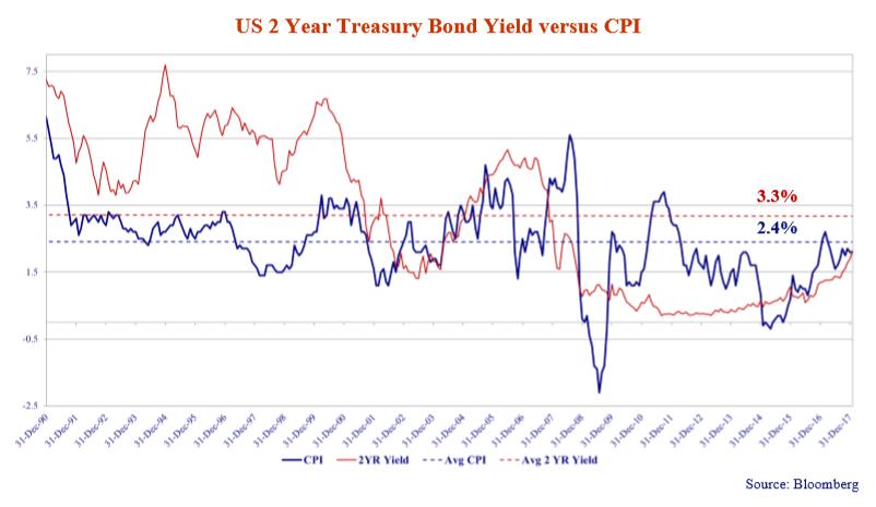us-2-year-treasury-bond-versus-cpi.png