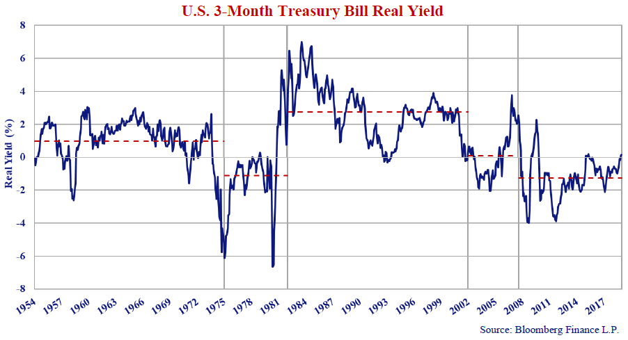 U.S 3-month Treasury Bill Real Yield. Source: Bloomberg Finance L.P. Line graph shows values for 1954 to 2017.