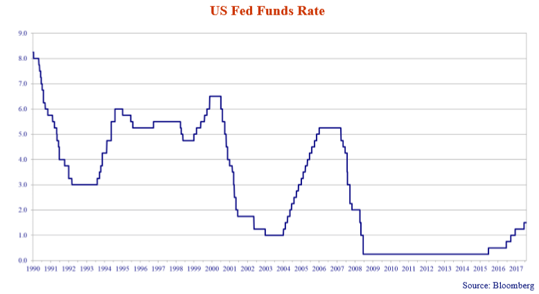 The graph shows the glaring historical pattern of the Fed to raising rates and then crash diving them lower in response to financial crises. It plots the US Fed Funds rate since 1990.