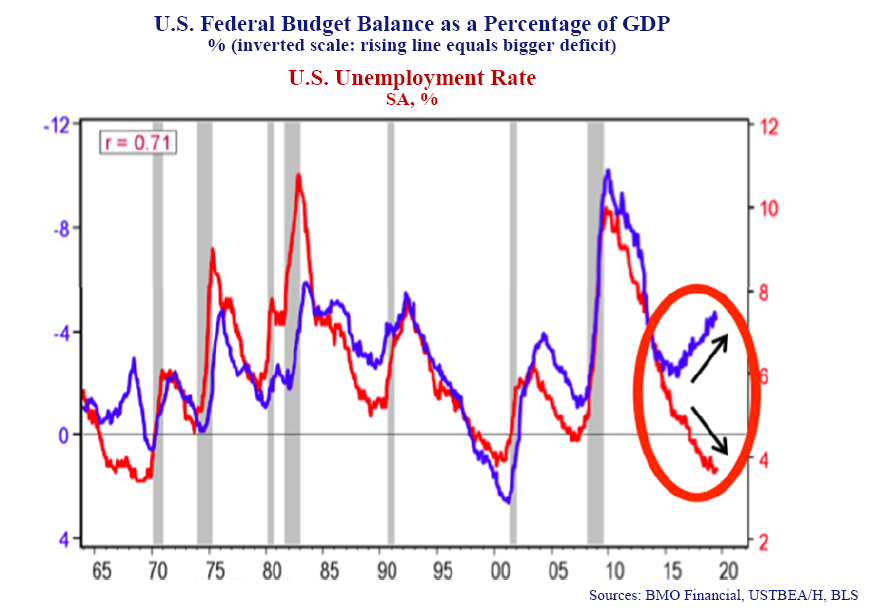 U.S Federal Budget as Percentage of GDP. % (inverted scale: rising line equals bigger deficit). U.S Unemployment Rate, SA, %. Sources: BMO Financial, USTBEA/H, BLS.