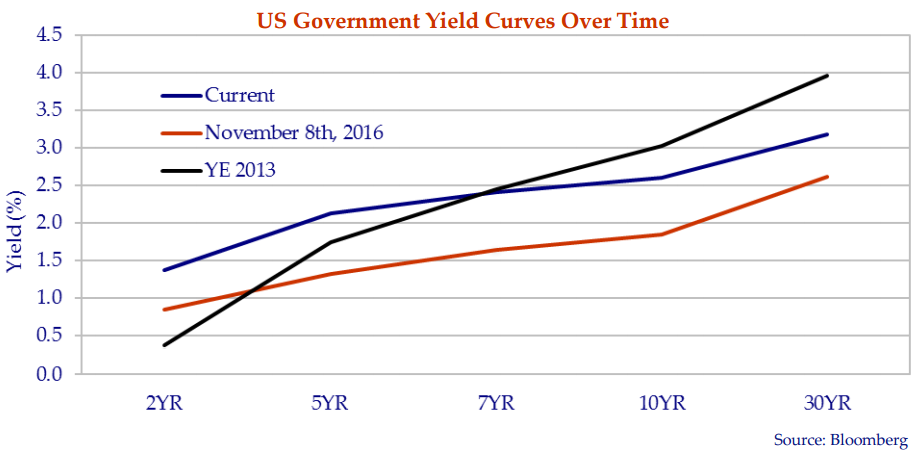 this line graph shows the United States government yield curves over time.