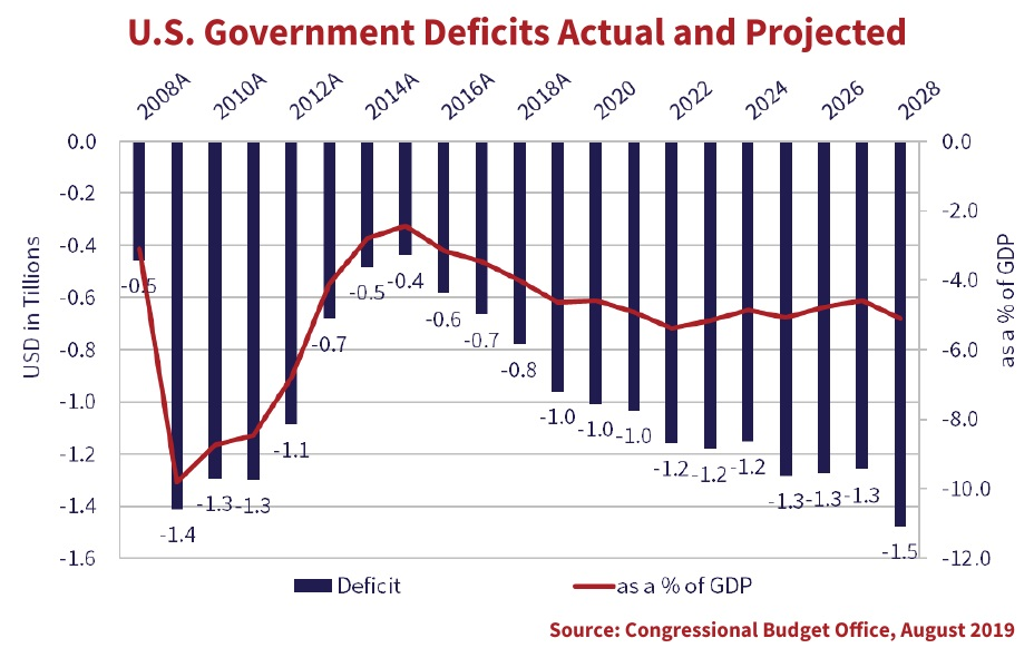 the chart shows the U.S. Government deficits actual and projected, data is in trillions in the currency of USD for the years 2008 to 2028.