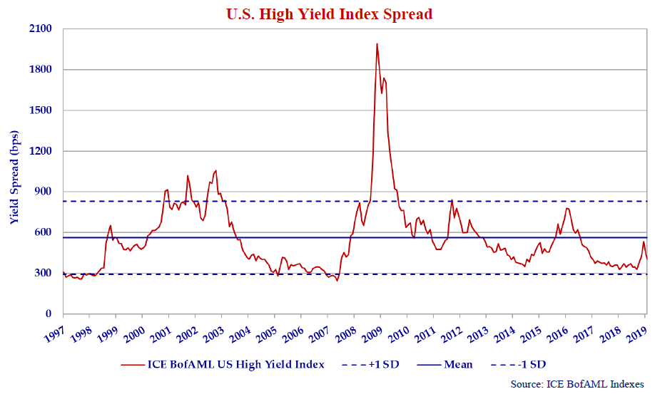 The line graph shows the U.S. high yield index spread in bps from 1997 to 2019.