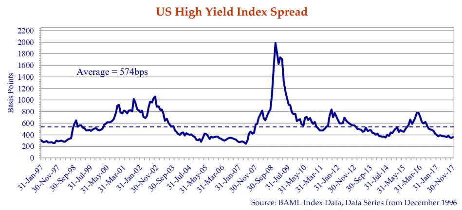 this line graph shows the US high yield index spread in basis points from 1997 to November 2017.