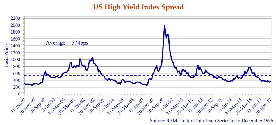 us-high-yield-index-spread