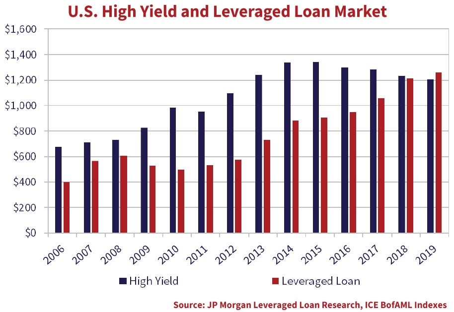 The bar chart shows the growth in the Leveraged Loan market from $497 billion in 2010, or one-half of the size of the U.S. high yield market, to $1,259 billion today.