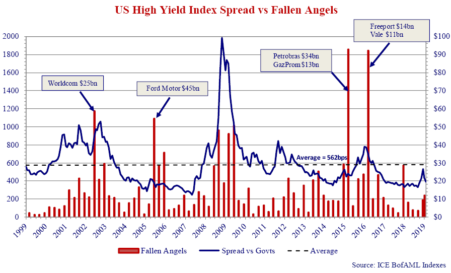 this is a graph that shows the US high yield index spread vs fallen angels from then years 1999 to 2019.