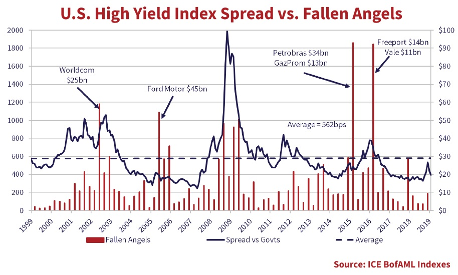 The chart shows the U.S. High Yield Index Spread versus volumes of Fallen Angel downgrades or investment-grade companies downgraded to non-investment grade. The chart shows the data from 1999 to 2020.