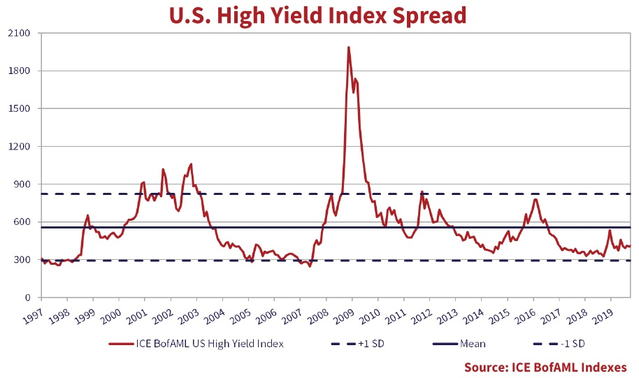 The line graph shows the U.S. High yield index spread from the years 1997 to the end of 2019.