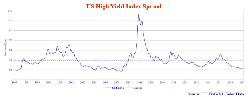 line graph showing the US high yield index spread from 1997 to 2018.