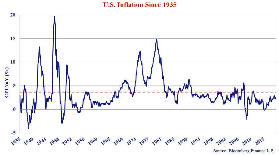 U.S Inflation Since 1935. Source: Bloomberg Finance L.P. Line graph shows values from 1935 to 2015. A horizontal dash line is indicated at CPI YoY 4%.