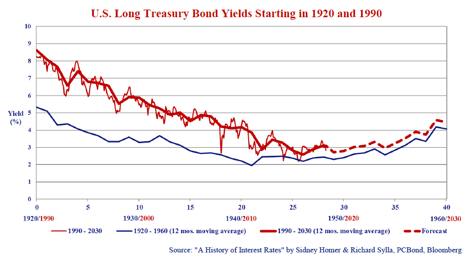 """U.S Long treasury bond yields starting in 1920 and 1990. Source: """"A History of Interest Rates"""" by Sidney Homer & Richard Sylla, PCBond, Bloomberg. Graph shows values: 1920/1990, 1930/2000, 1940/2010, 1950/2020, 1960/2030."""