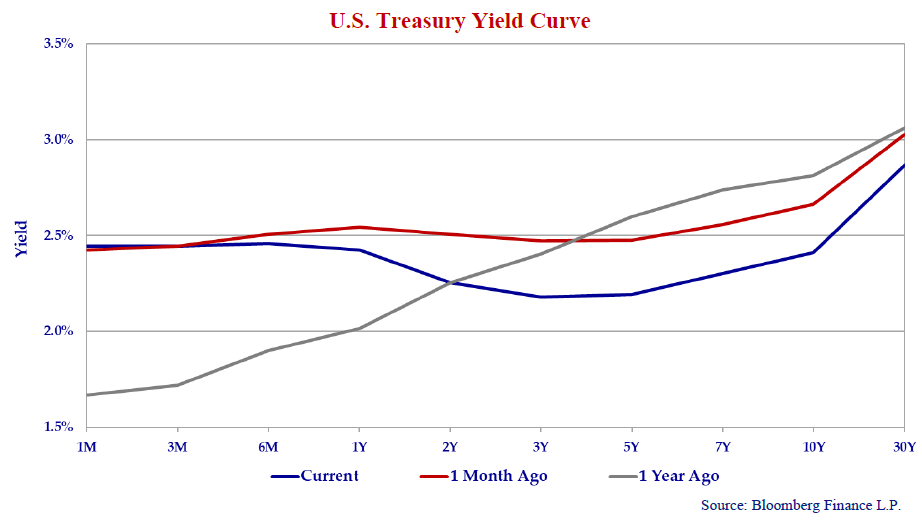 The line graph shows the U.S. Treasury yield curve today versus a month ago and a year ago.