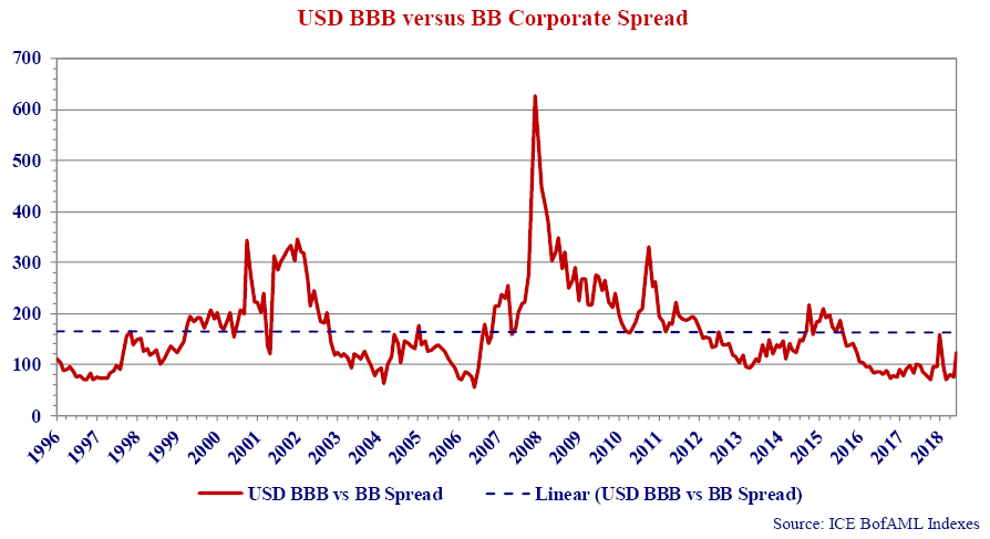 This is a line graph that shows USD BBB versus BB corporate spread from 1996 to 2019.