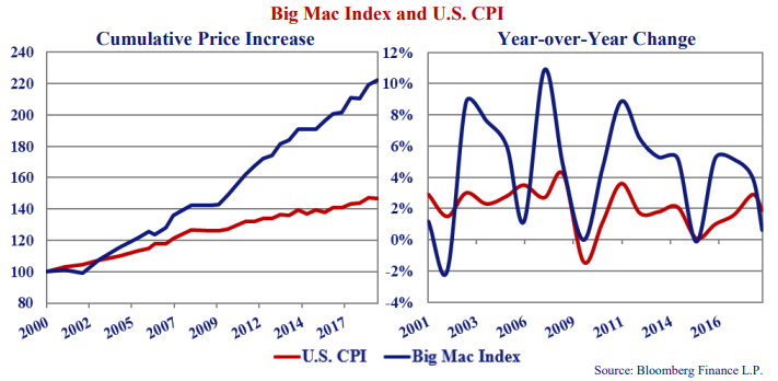 Big Mac Index and U.S CPI. Two line graphs. Cumulative Price Increase shows values for the year 2000 to 2019. Year over year change shows values for 2001 to 2016. Source: Bloomberg Finance L.P.