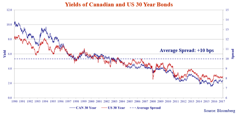 this line graph shows the yields of Canadian and United States 30 year bonds from 1990 to 2018.