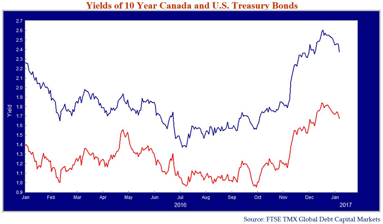 Yields Of 10 Year Canada and US Treasury Bonds. Source: FTSE TMX Global Debt Capital Markets.
