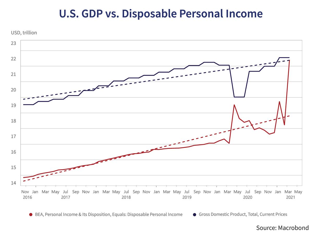 U.S GDP vs. Disposable Personal Income