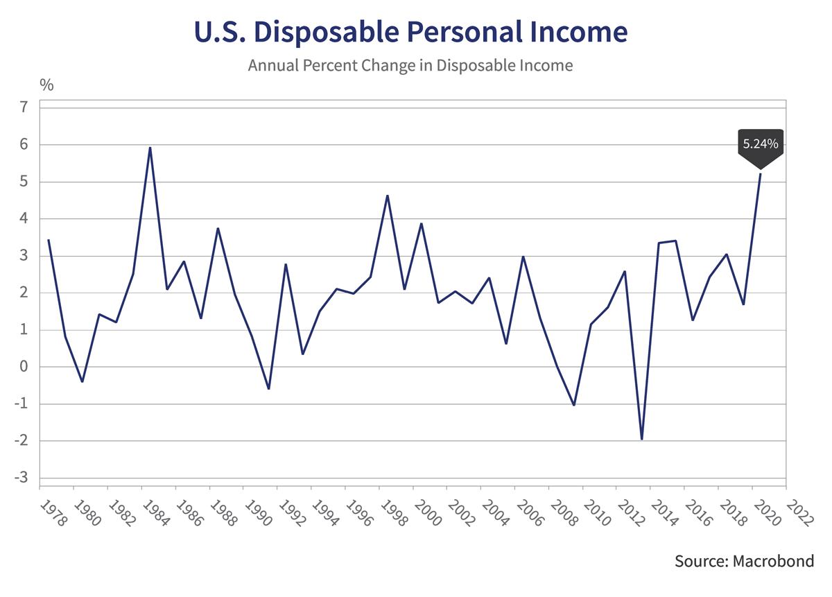 U.S Disposable Personal Income Graph