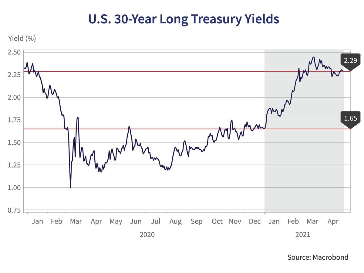 U.S 30-Year Long Treasury Yields