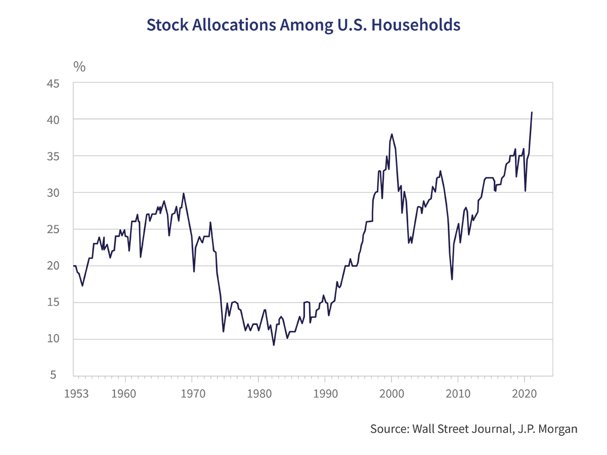 Stock Allocations Among U.S Households