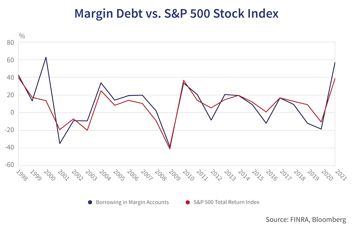 Margin Debt vs. S&P 500 Stock Index