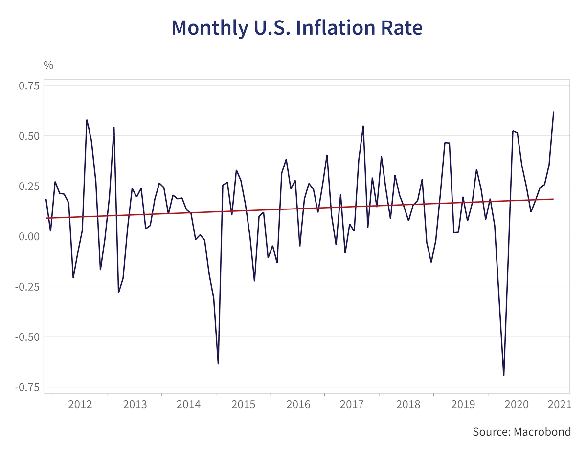 Monthly U.S Inflation Rate