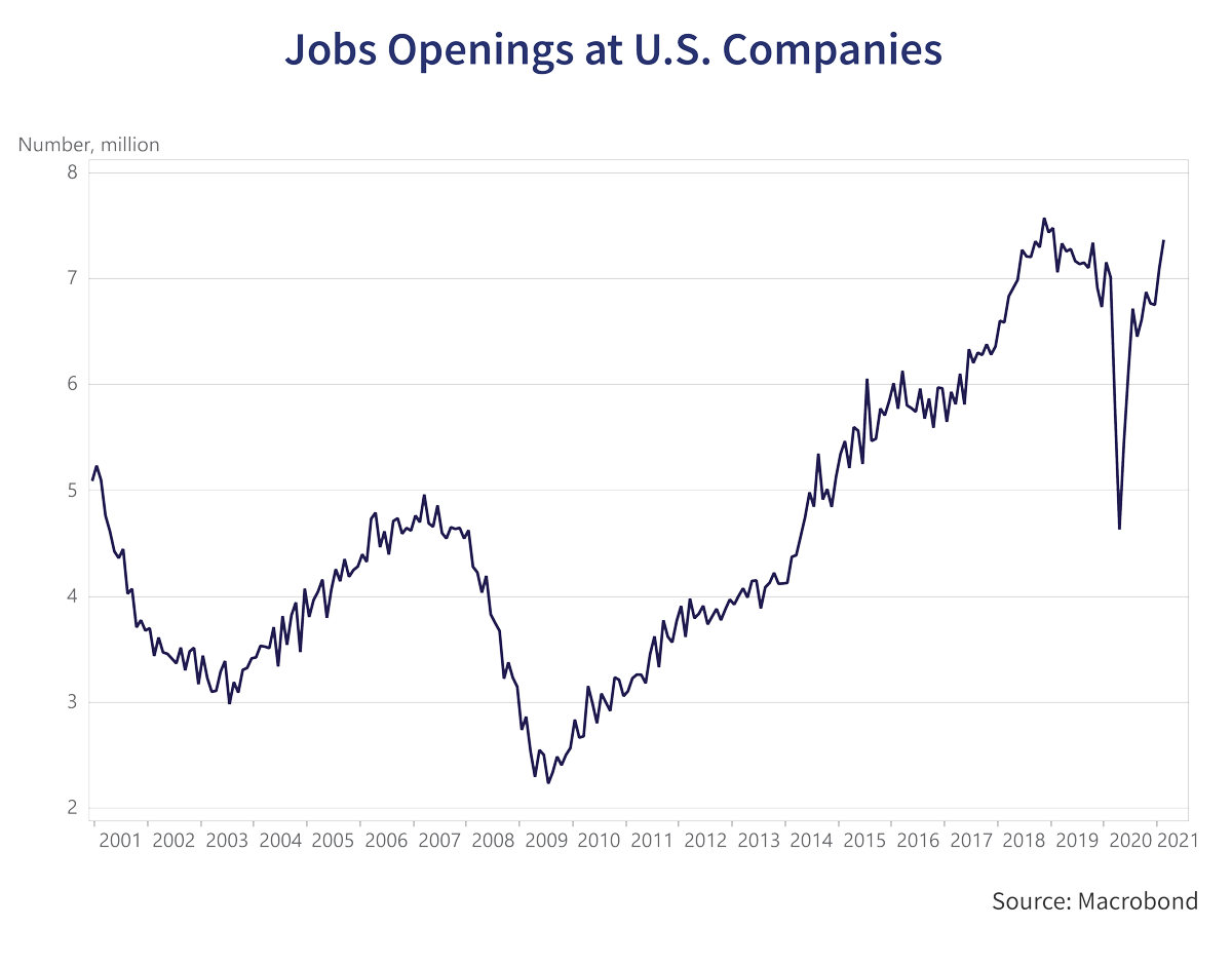 Job Openings at U.S Companies