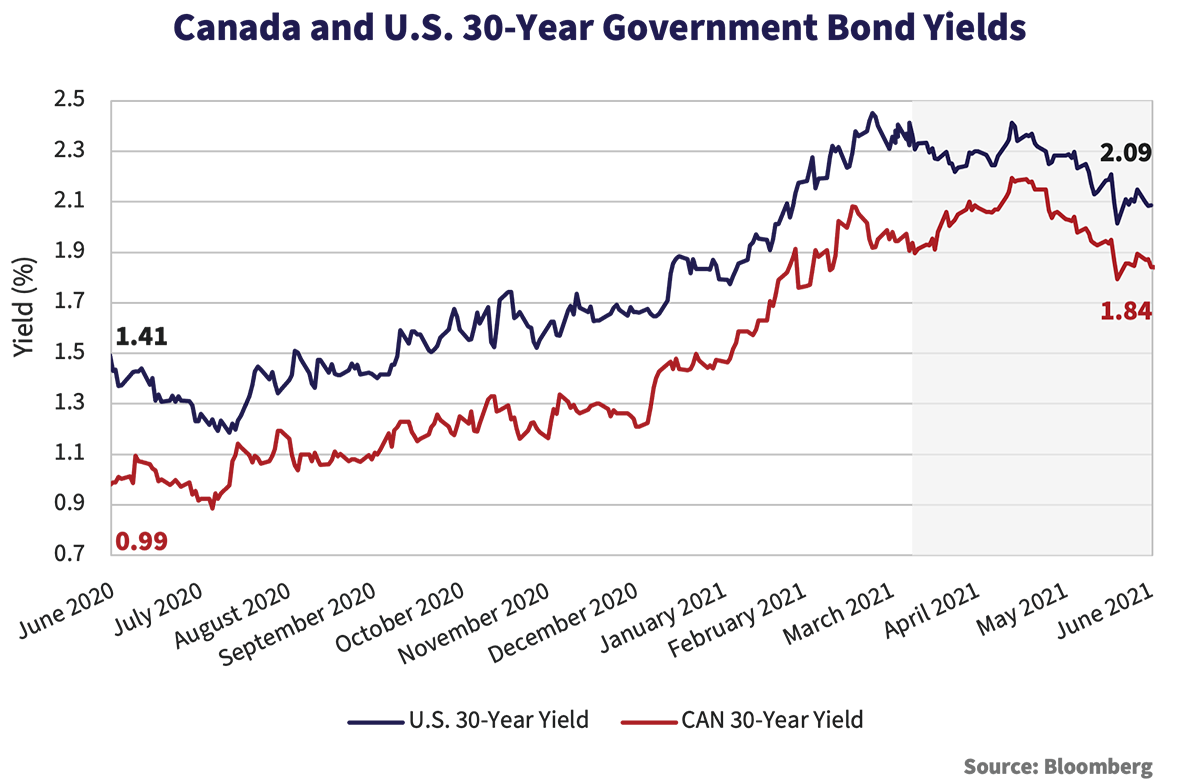 Canada and U.S. 30-Year Government Bond Yields graph, data shows monthly yields from June 2020 to June 2021