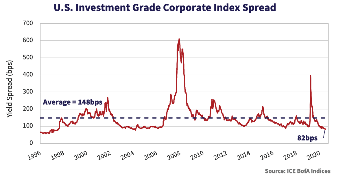 U.S. Investment Grade Corporate Index Spread graph, showing the yield spread in bps from 1996 to 2020