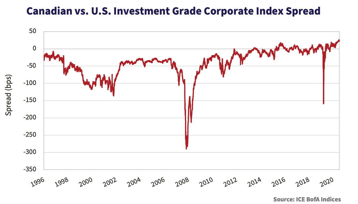 Canadian vs. U.S. Investment Grade Corporate Index Spread graph, showing the spread in bps from 1996 to 2020