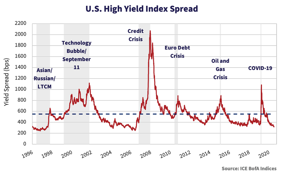 U.S. High Yield Index Spread graph, from years 1996 to 2020