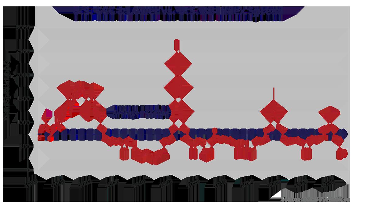 U.S. CCC & Lower vs. U.S. BB Index Spread